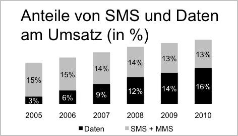 Anteil von SMS und Daten am Gesamtumsatz