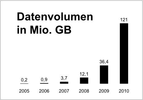 Mobiles Datenvolumen in Deutschland