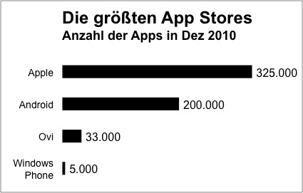 Die Top App Stores 2010
