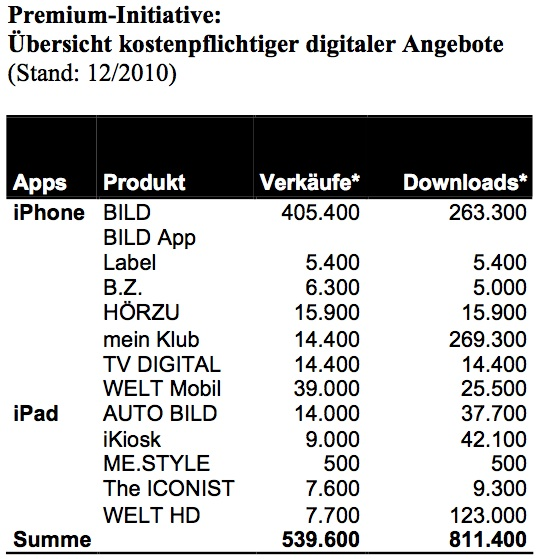 Quelle: http://www.axelspringer.de/presse/Premium-Initiative-fuer-kostenpflichtige-digitale-Angebote-Axel-Springer-zieht-nach-einem-Jahr-erste-positive-Zwischenbilanz_1590099.html