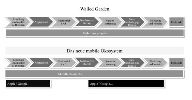 Wertschöpfungskette mobiles Internet
