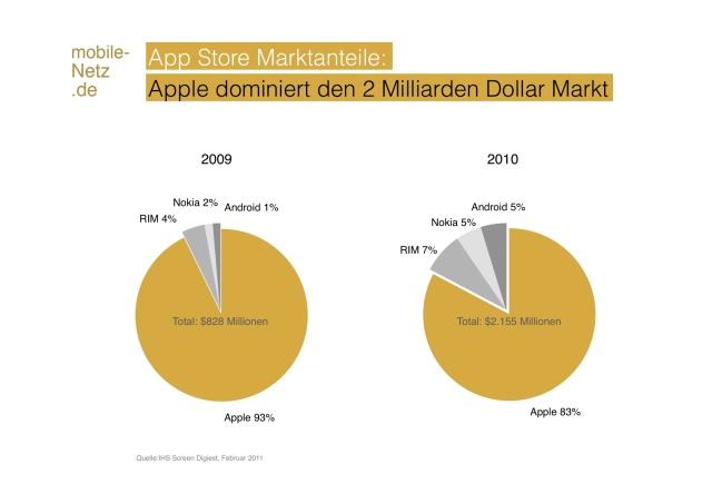 App Store Marktanteile 2010