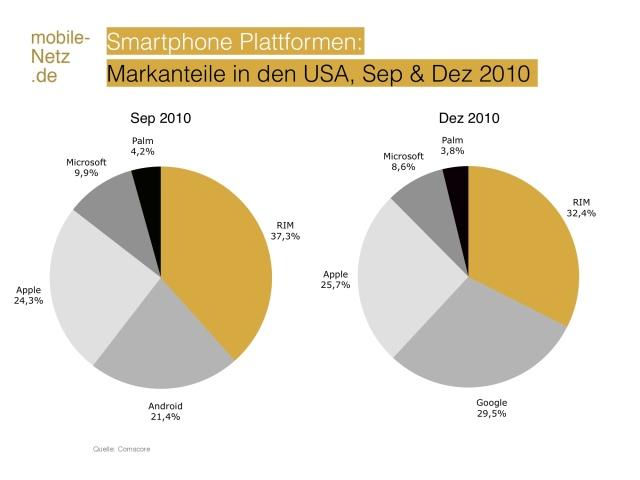 Smartphone Marktanteile USA