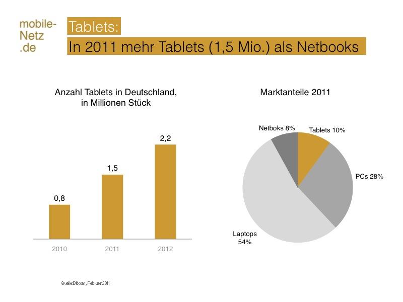 Tablets Anzahl Marktanteil Deutschland